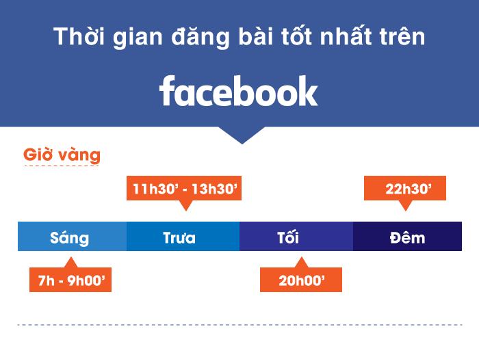 Thời gian đăng bài facebook